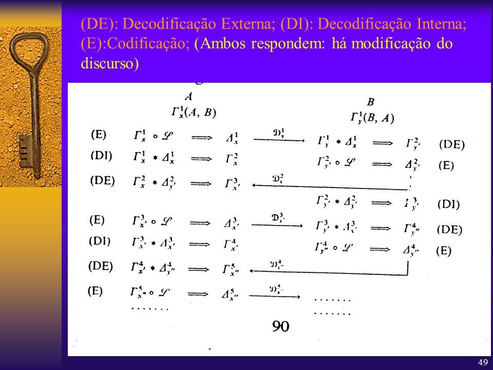(DE): Decodificação Externa; (DI): Decodificação Interna; (E):Codificação; (Ambos respondem: há modificação do discurso)
