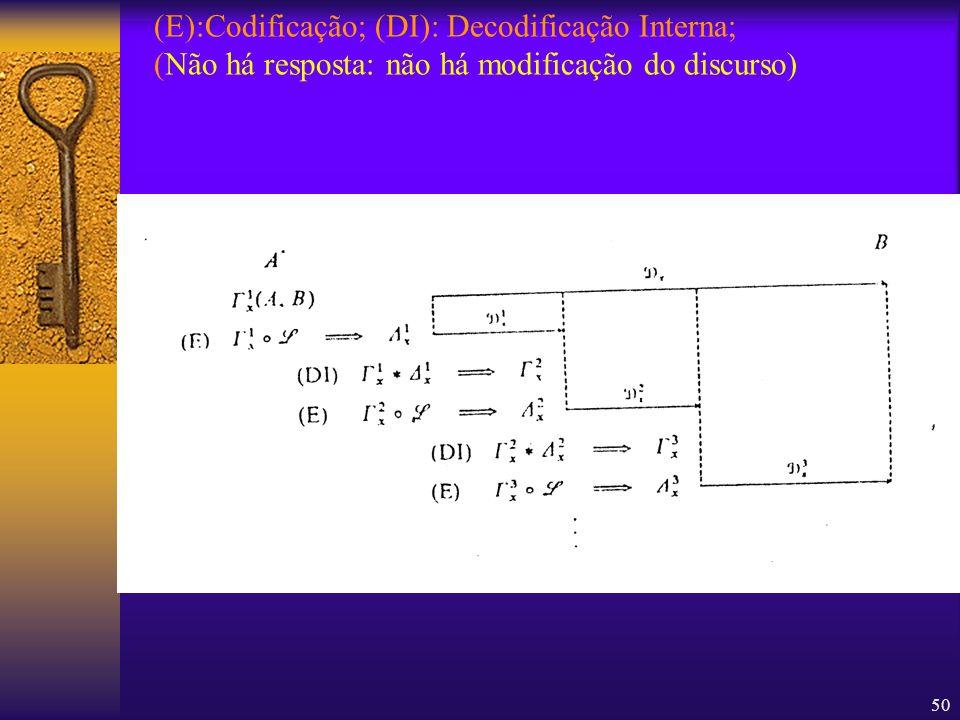 (E):Codificação; (DI): Decodificação Interna; (Não há resposta: não há modificação do discurso)