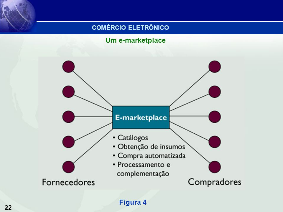 COMÉRCIO ELETRÔNICO Um e-marketplace Figura 4