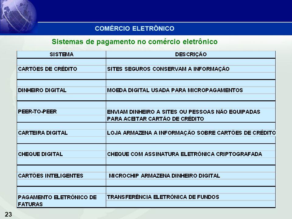 Sistemas de pagamento no comércio eletrônico