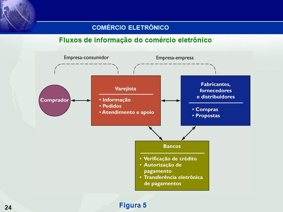 Fluxos de informação do comércio eletrônico
