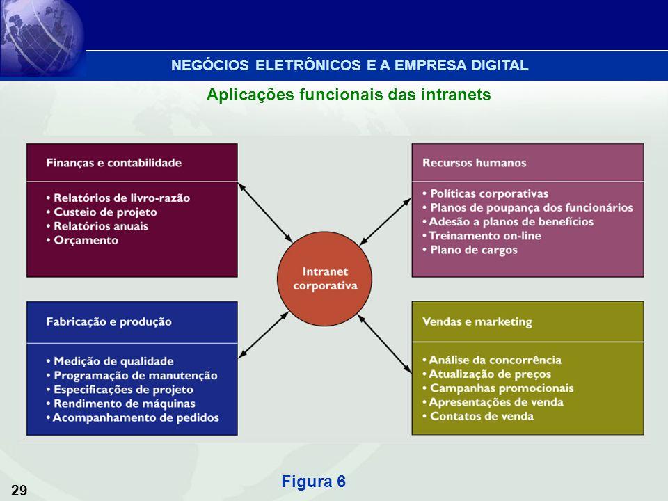 Aplicações funcionais das intranets