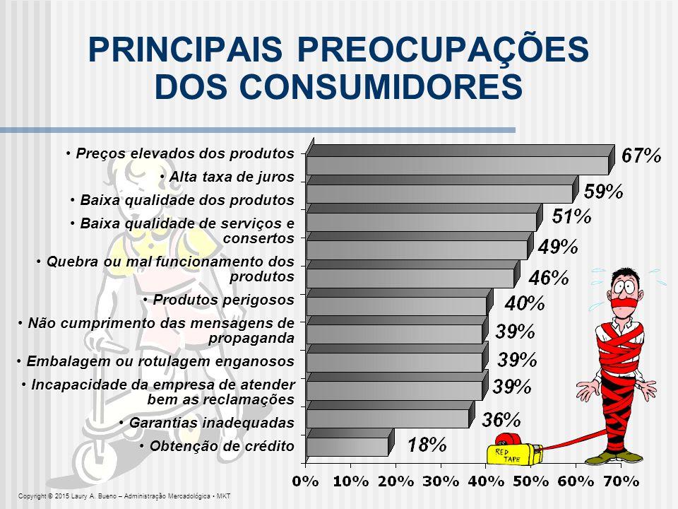 PRINCIPAIS PREOCUPAÇÕES DOS CONSUMIDORES