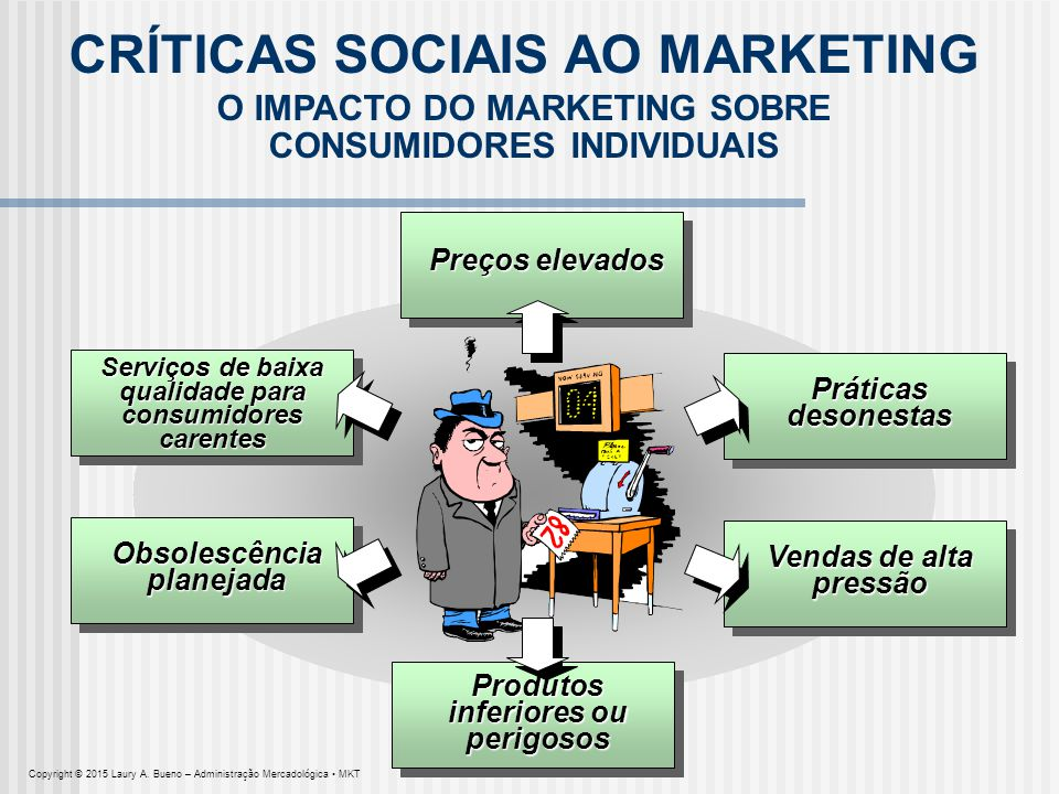CRÍTICAS SOCIAIS AO MARKETING