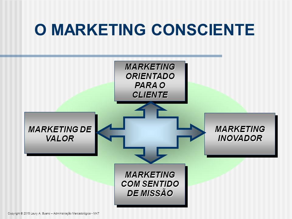O MARKETING CONSCIENTE