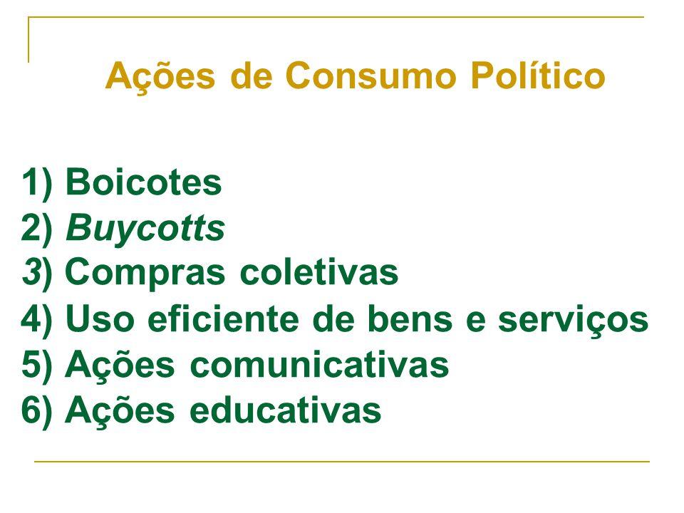 Ações de Consumo Político