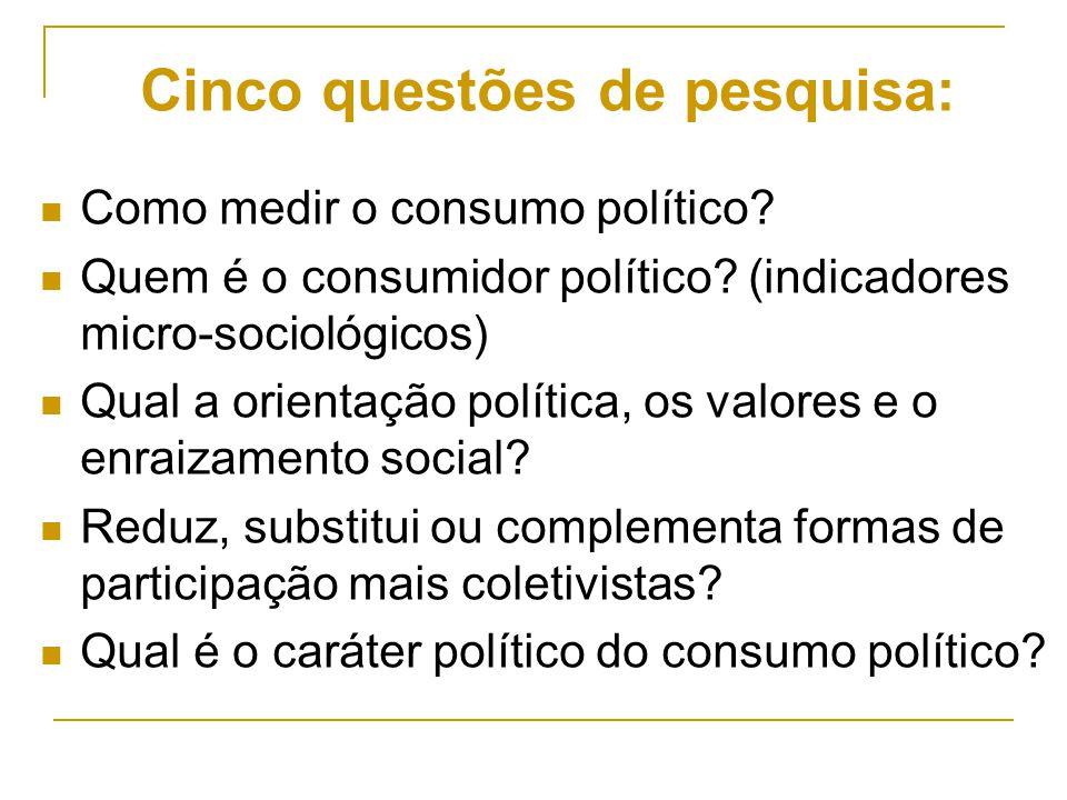Cinco questões de pesquisa: