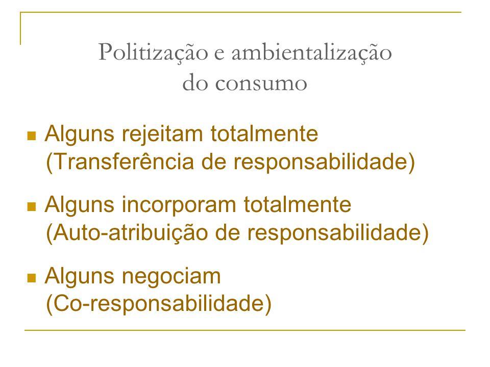Politização e ambientalização do consumo