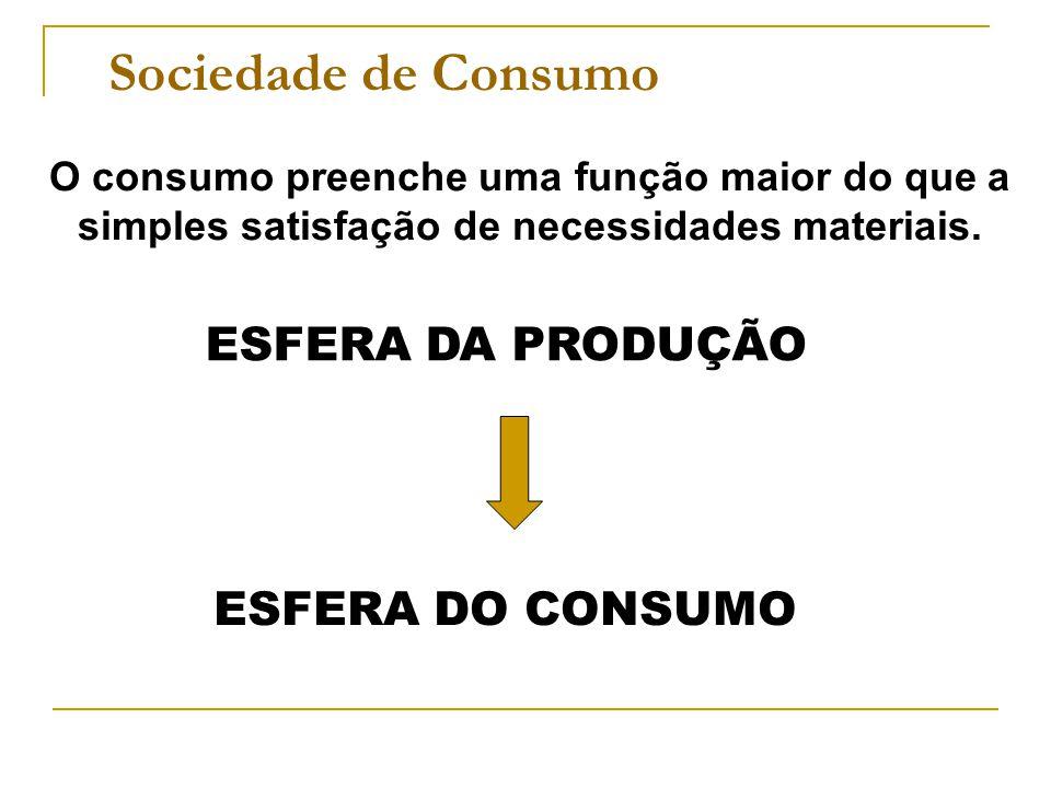Sociedade de Consumo ESFERA DA PRODUÇÃO ESFERA DO CONSUMO