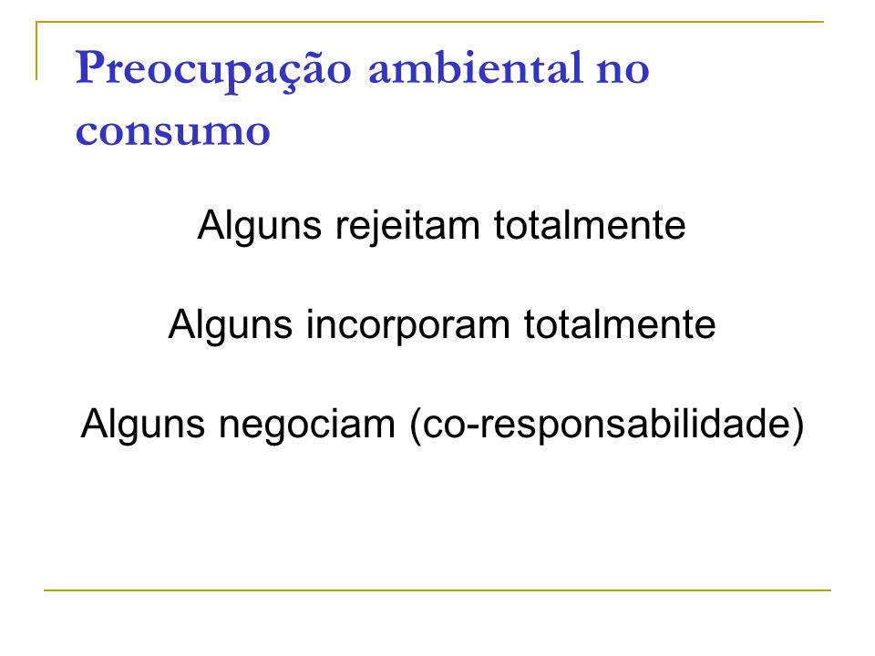 Preocupação ambiental no consumo