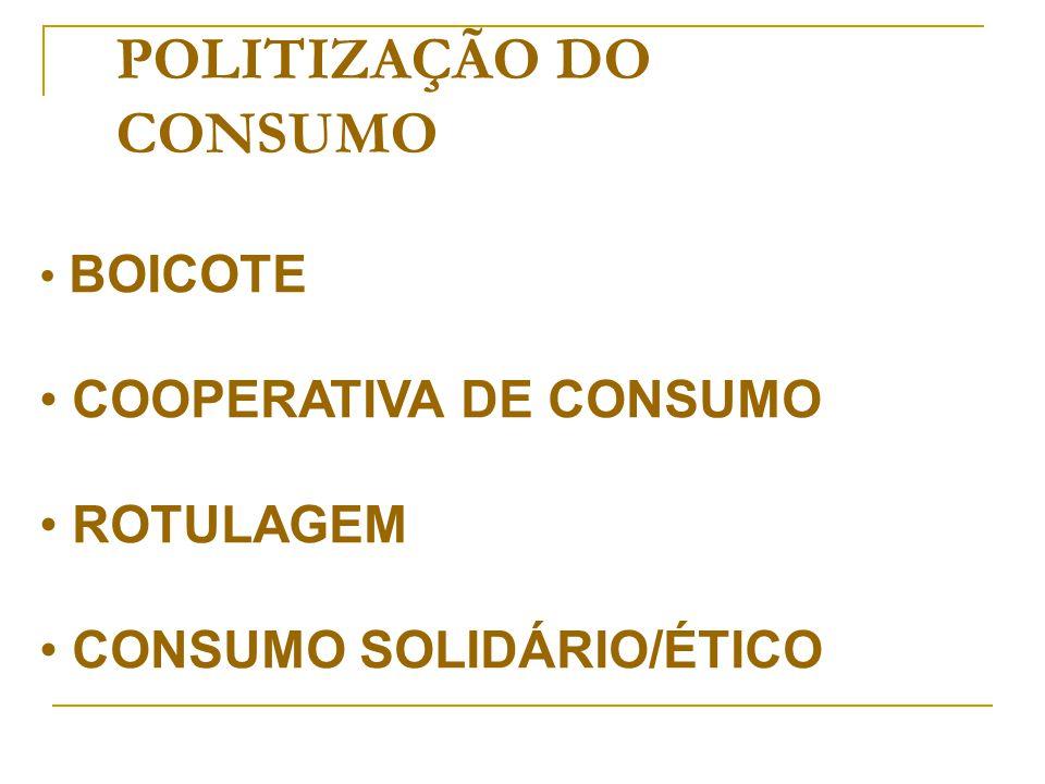 POLITIZAÇÃO DO CONSUMO