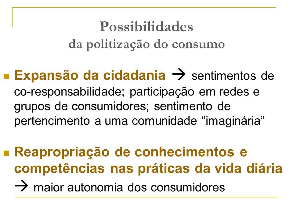 Possibilidades da politização do consumo