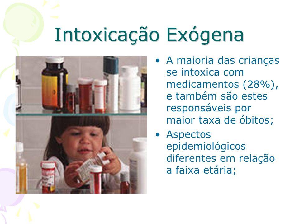 Intoxicação Exógena A maioria das crianças se intoxica com medicamentos (28%), e também são estes responsáveis por maior taxa de óbitos;