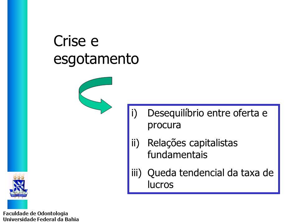 Crise e esgotamento Desequilíbrio entre oferta e procura
