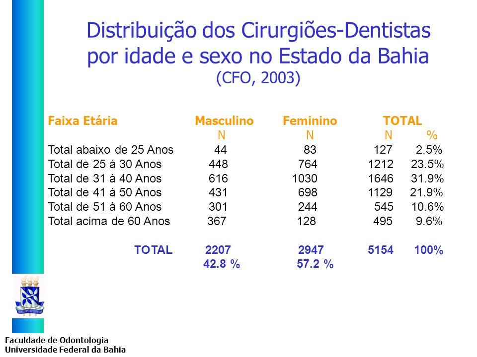 Distribuição dos Cirurgiões-Dentistas por idade e sexo no Estado da Bahia (CFO, 2003)