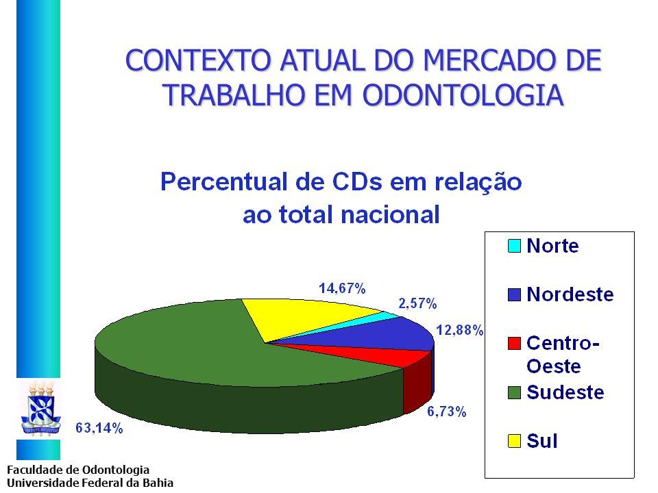 CONTEXTO ATUAL DO MERCADO DE TRABALHO EM ODONTOLOGIA