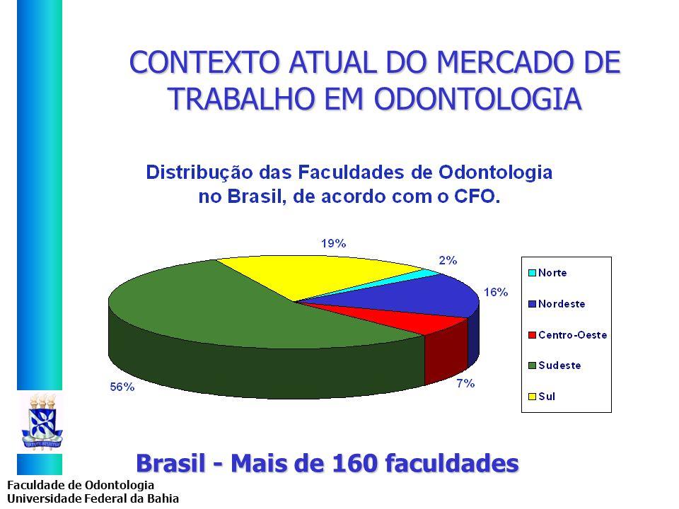 Brasil - Mais de 160 faculdades