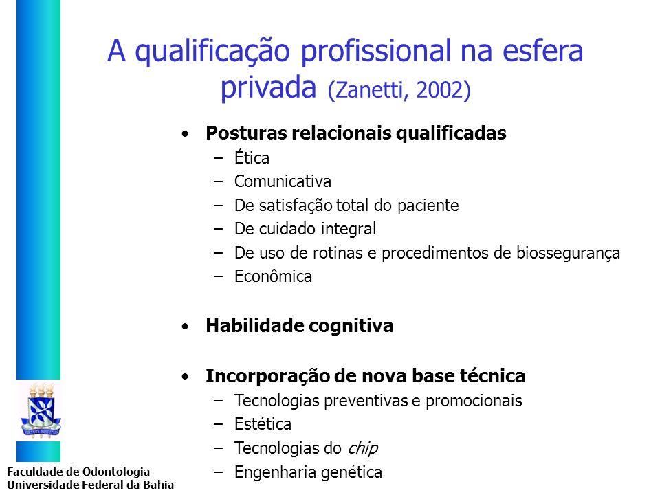 A qualificação profissional na esfera privada (Zanetti, 2002)