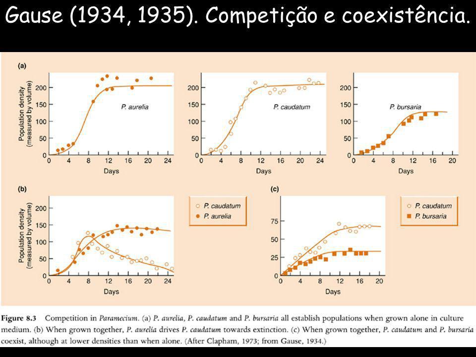 Gause (1934, 1935). Competição e coexistência.