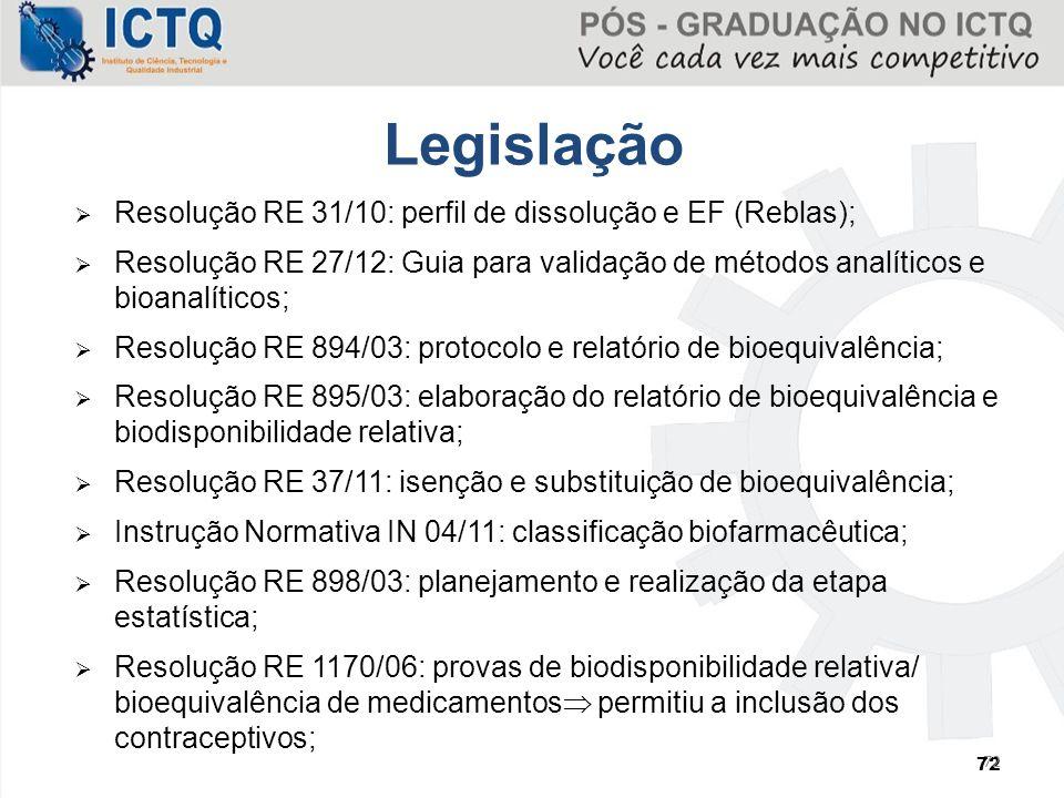 Legislação Resolução RE 31/10: perfil de dissolução e EF (Reblas);