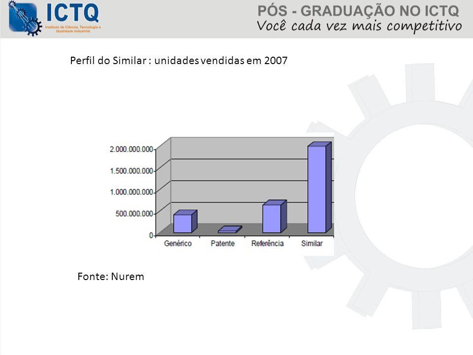 Perfil do Similar : unidades vendidas em 2007