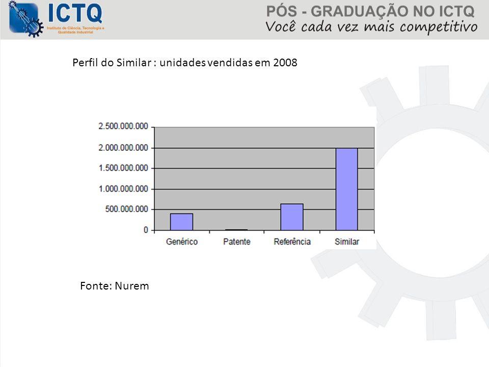 Perfil do Similar : unidades vendidas em 2008