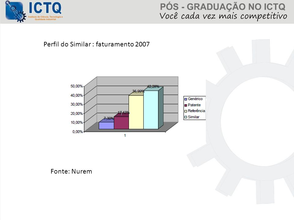 Perfil do Similar : faturamento 2007