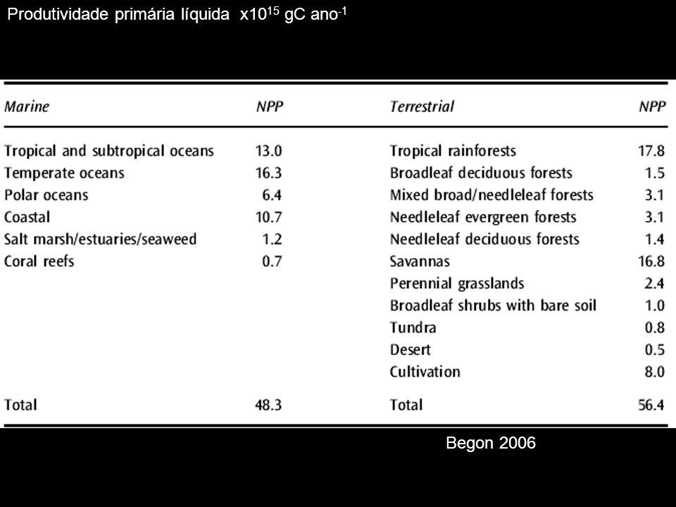 Produtividade primária líquida x1015 gC ano-1