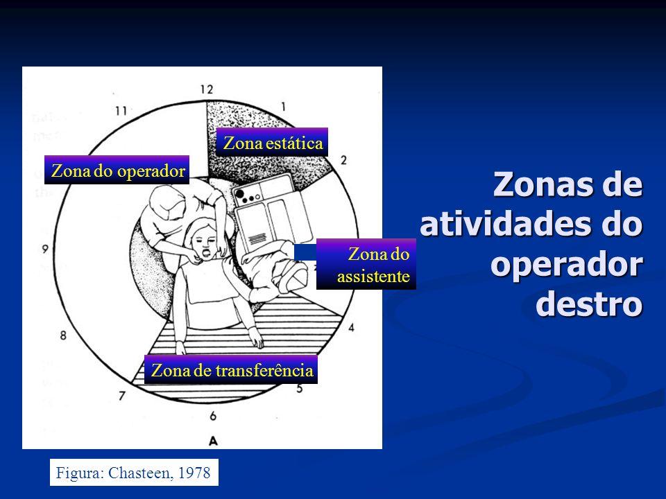 Zonas de atividades do operador destro