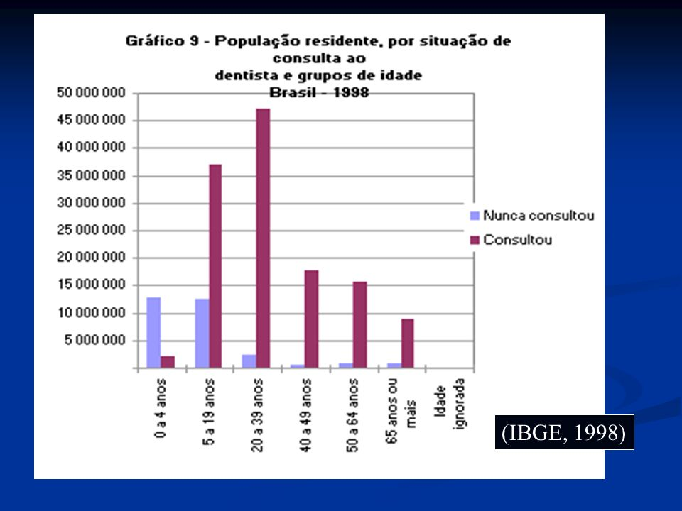 (IBGE, 1998)