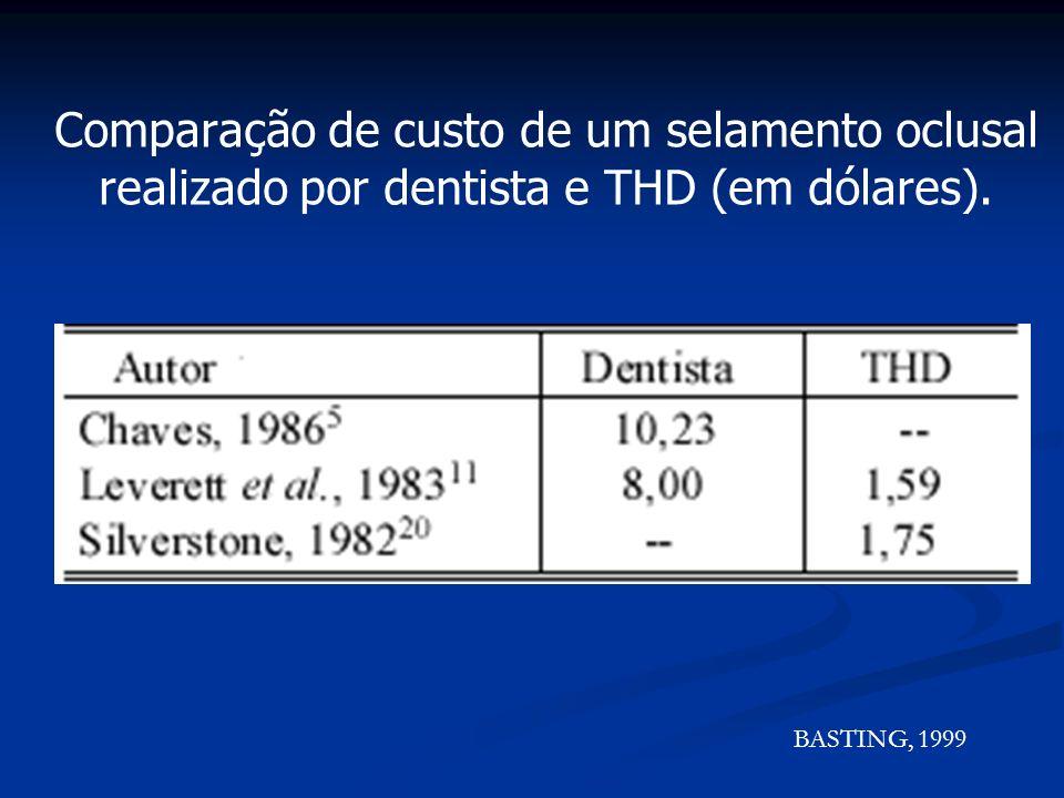 Comparação de custo de um selamento oclusal realizado por dentista e THD (em dólares).