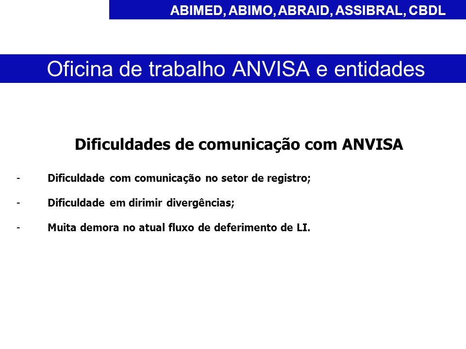 Dificuldades de comunicação com ANVISA