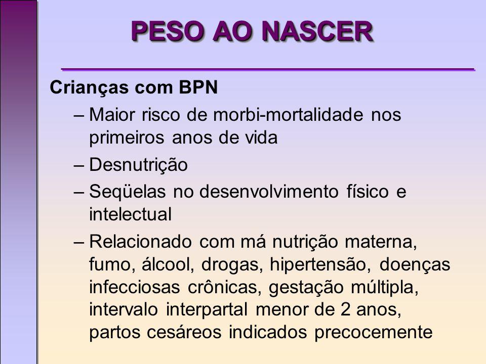 PESO AO NASCER Crianças com BPN