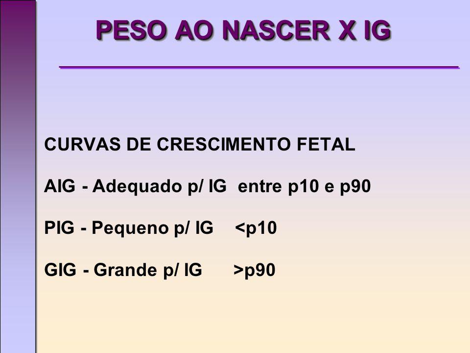 PESO AO NASCER X IG CURVAS DE CRESCIMENTO FETAL