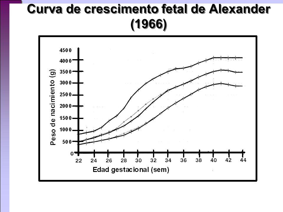 Curva de crescimento fetal de Alexander (1966)