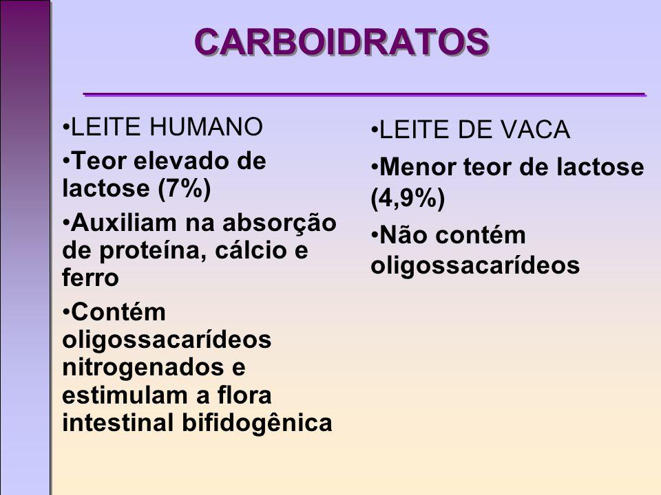 CARBOIDRATOS LEITE HUMANO Teor elevado de lactose (7%)