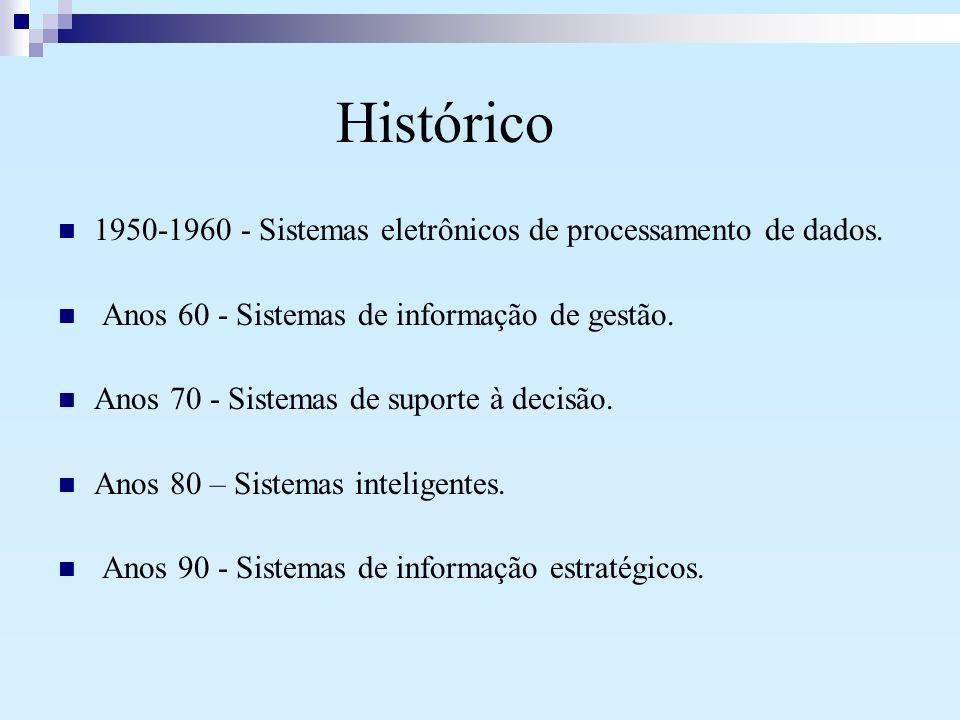 Histórico 1950-1960 - Sistemas eletrônicos de processamento de dados.