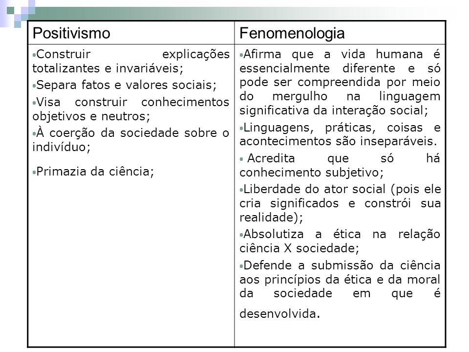 Positivismo Fenomenologia