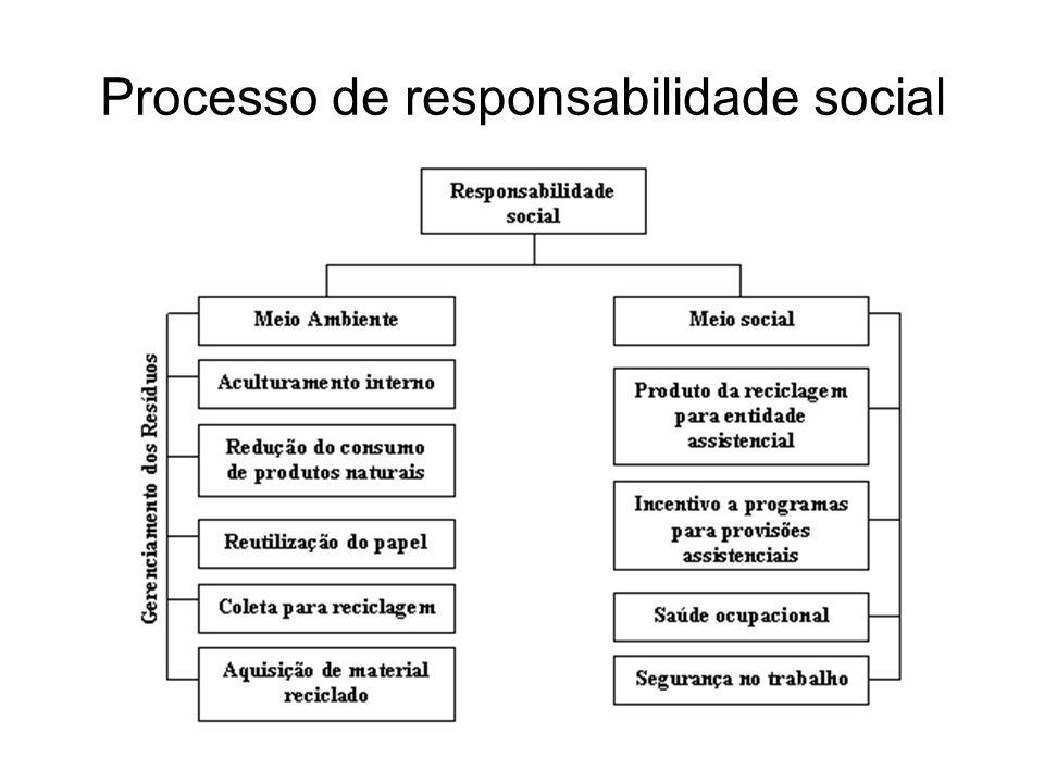 Processo de responsabilidade social