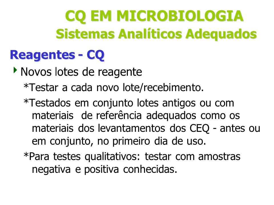 CQ EM MICROBIOLOGIA Sistemas Analíticos Adequados