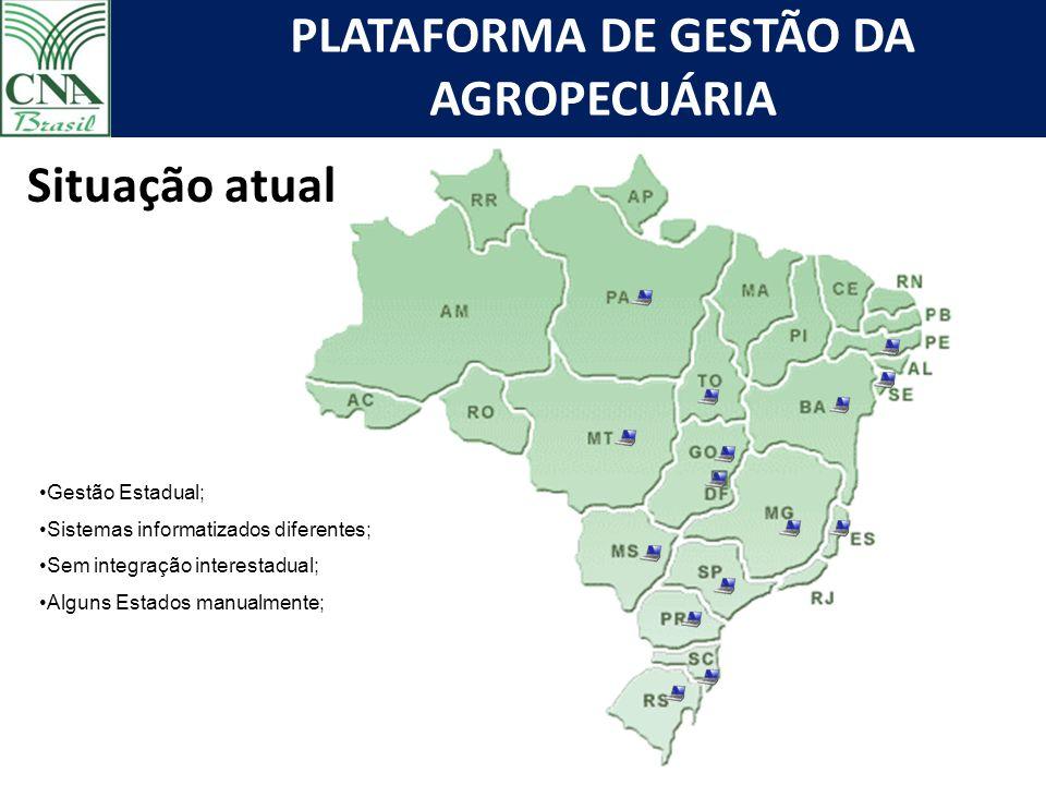 Situação atual Gestão Estadual; Sistemas informatizados diferentes;