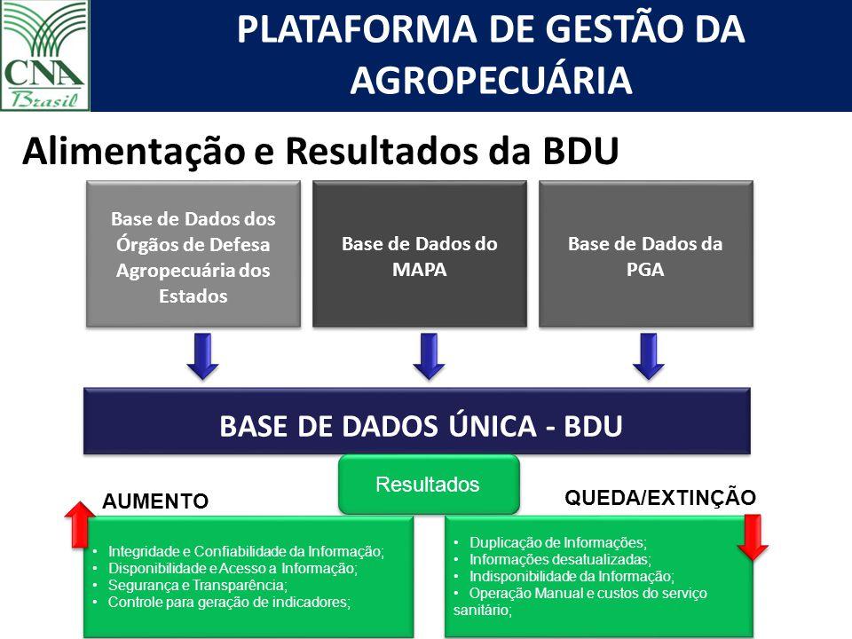 Base de Dados dos Órgãos de Defesa Agropecuária dos Estados