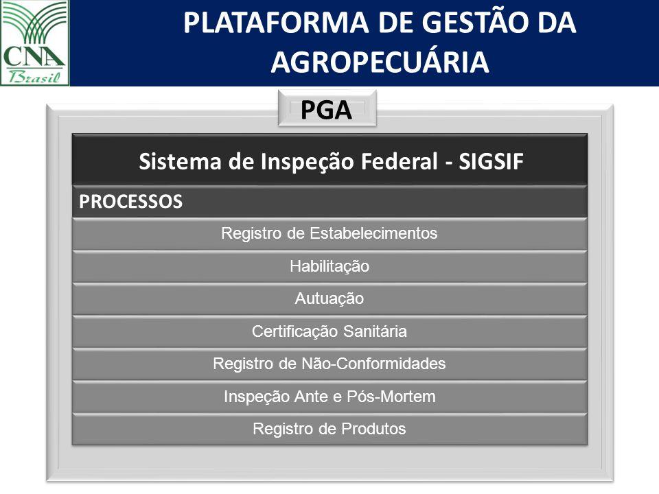 PGA Sistema de Inspeção Federal - SIGSIF PROCESSOS