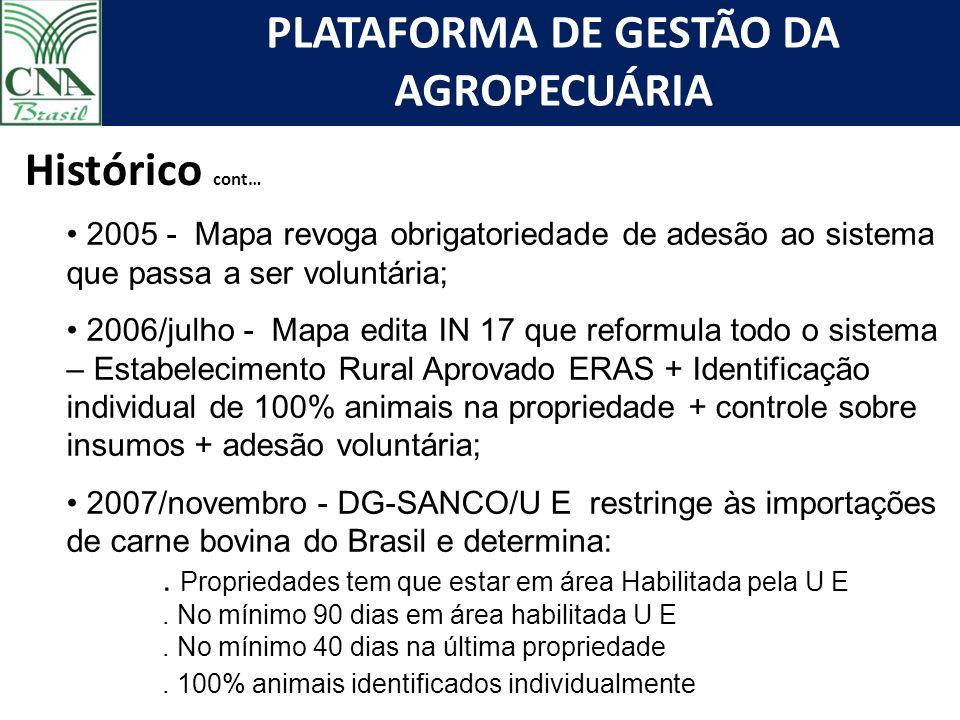 Histórico cont… 2005 - Mapa revoga obrigatoriedade de adesão ao sistema que passa a ser voluntária;