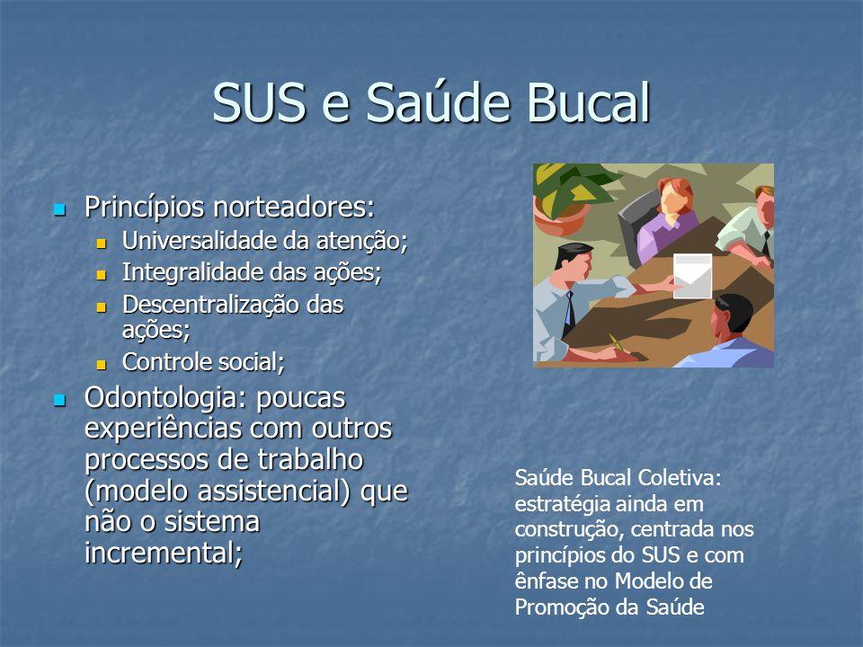 SUS e Saúde Bucal Princípios norteadores: