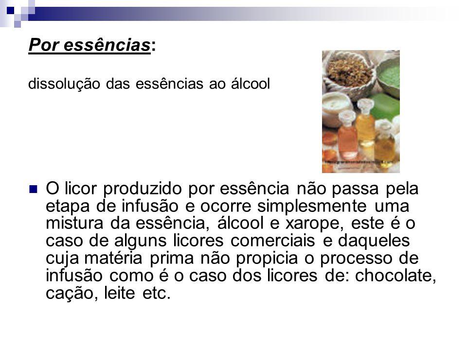 Por essências: dissolução das essências ao álcool.