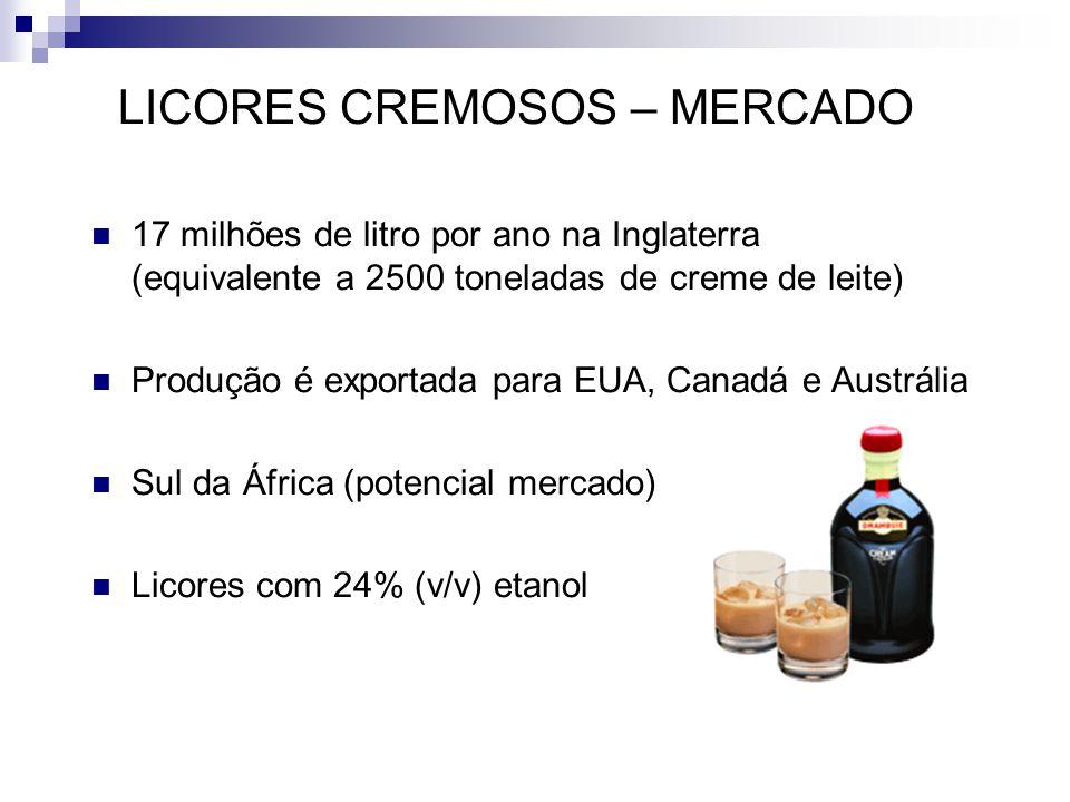 LICORES CREMOSOS – MERCADO