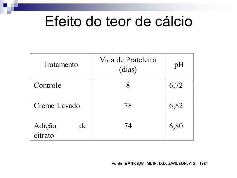 Efeito do teor de cálcio