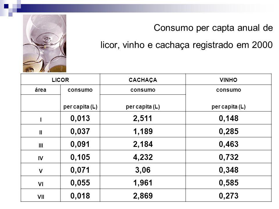 Consumo per capta anual de licor, vinho e cachaça registrado em 2000