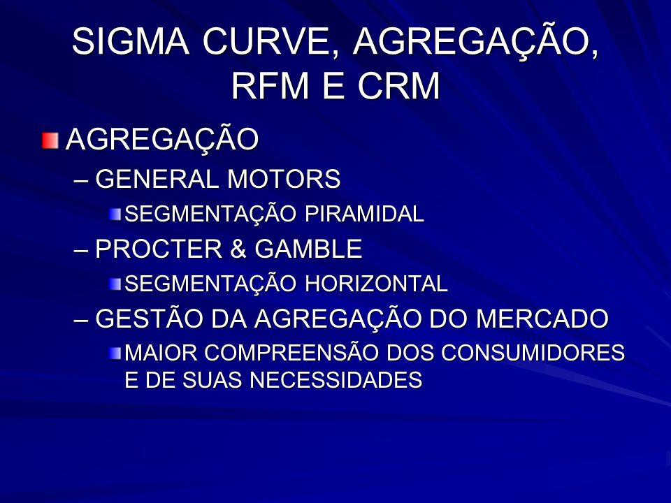 SIGMA CURVE, AGREGAÇÃO, RFM E CRM